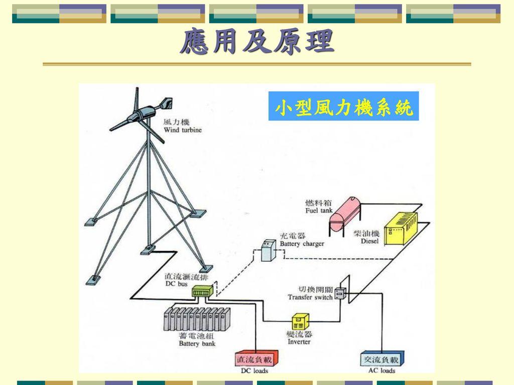 應用及原理 小型風力機系統