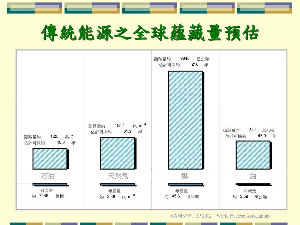傳統能源之全球蘊藏量預估 石油 天然氣 煤 鈾 (資料來源: BP 2002、World Nuclear Association) 蘊藏量約