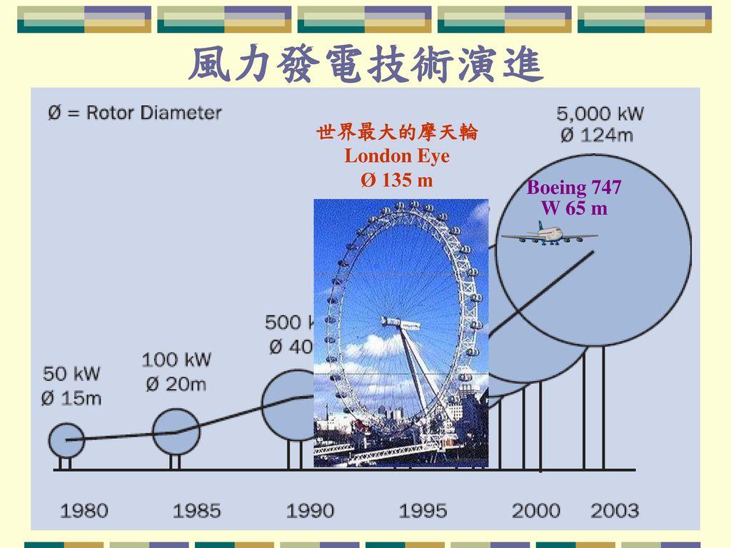 風力發電技術演進 世界最大的摩天輪 London Eye Ø 135 m Boeing 747 W 65 m