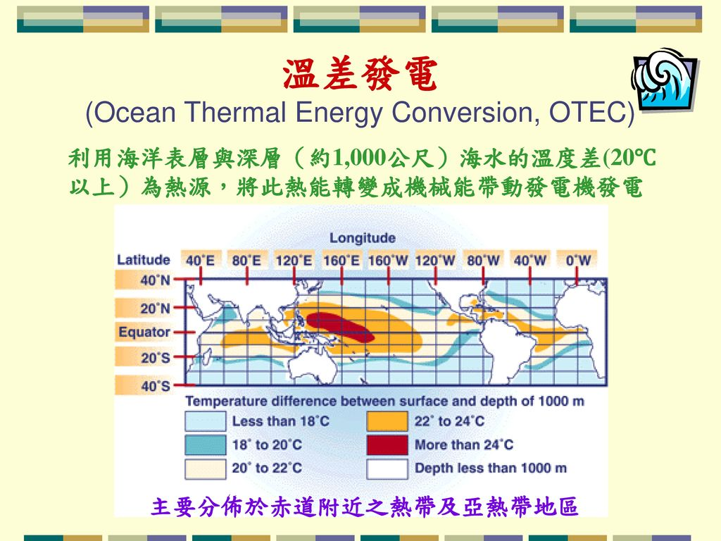 溫差發電 (Ocean Thermal Energy Conversion, OTEC)