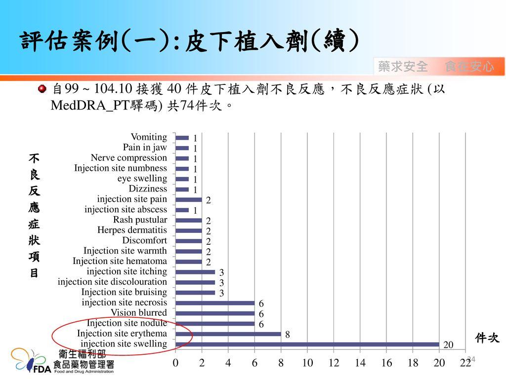 評估案例(一):皮下植入劑(續) 自99 ~ 104.10 接獲 40 件皮下植入劑不良反應,不良反應症狀 (以 MedDRA_PT驛碼) 共74件次。