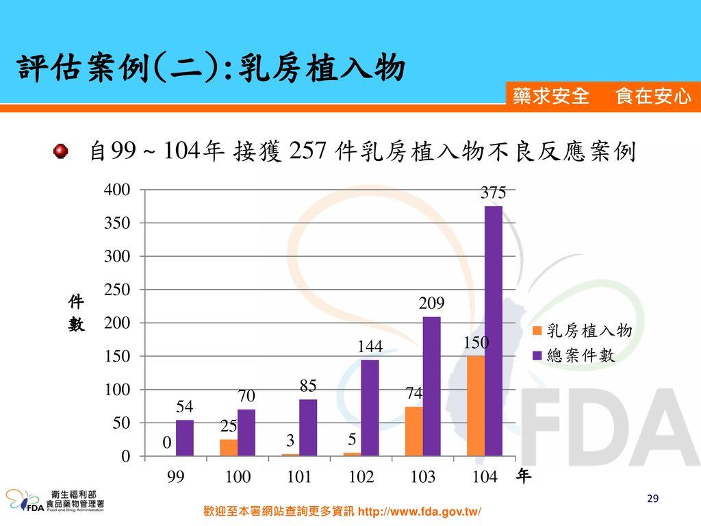 評估案例(二):乳房植入物 自99 ~ 104年 接獲 257 件乳房植入物不良反應案例