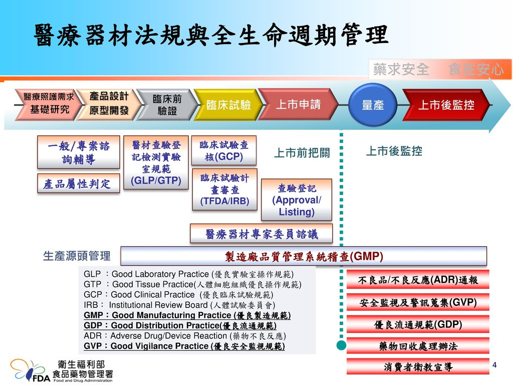 醫材查驗登記檢測實驗室規範(GLP/GTP)