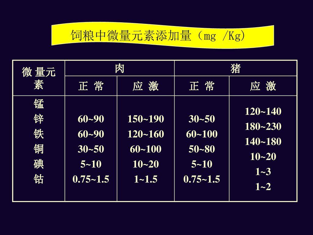 饲粮中微量元素添加量(mg /Kg) 微 量元 素 肉 猪 正 常 应 激 锰 锌 铁 铜 碘 钴 60~90 30~50 5~10