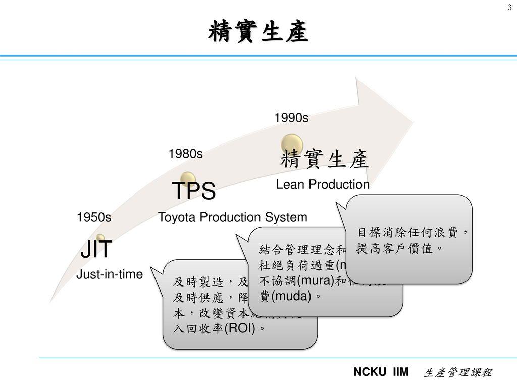 精實生產的原理及實踐 1 豐田模式 精實標竿企業的14大管理原則 Ref 豐田模式 消除浪費 與 設施佈置