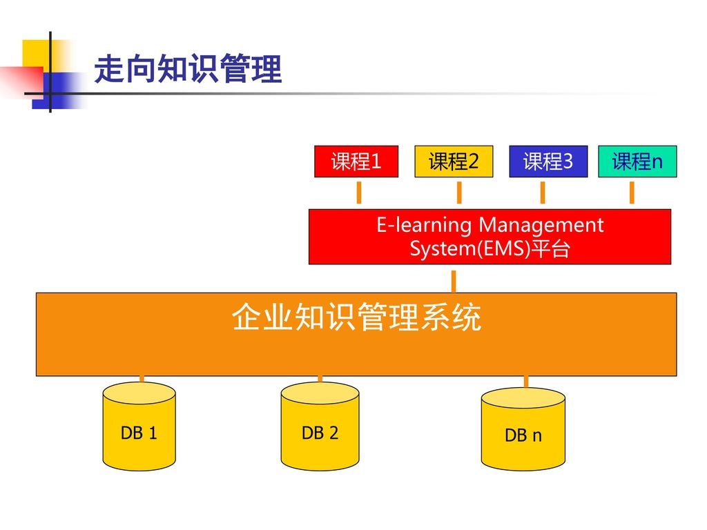 E-learning Management System(EMS)平台