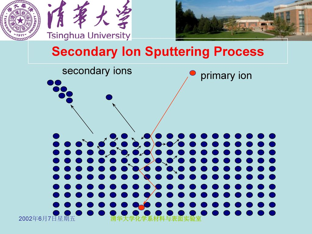 Secondary Ion Sputtering Process