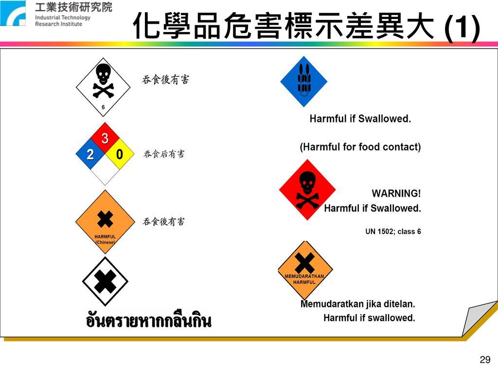 化學品危害標示差異大 (1)