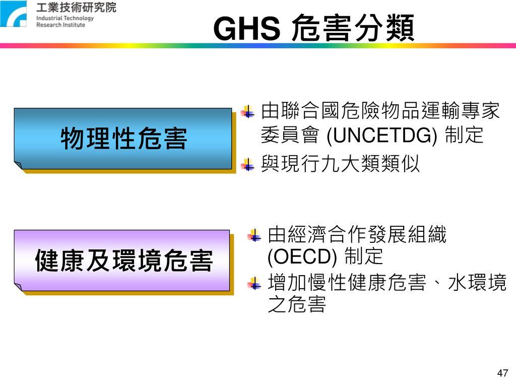 GHS 危害分類 物理性危害 健康及環境危害 由聯合國危險物品運輸專家委員會 (UNCETDG) 制定 與現行九大類類似