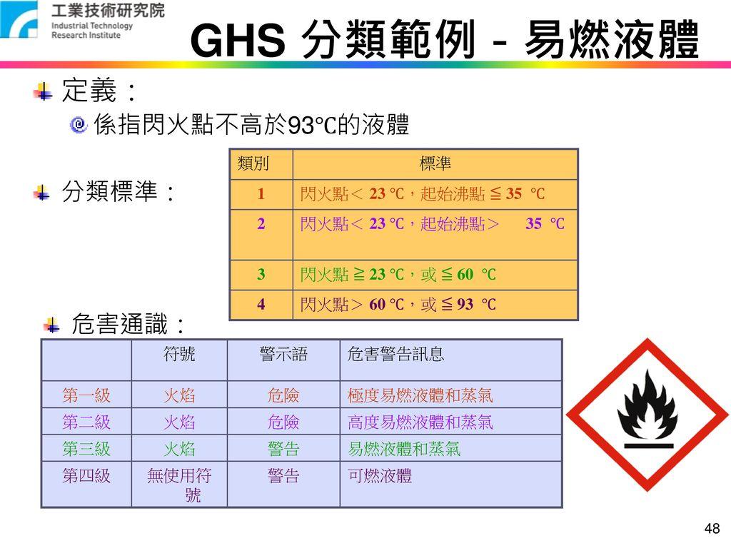 GHS 分類範例-易燃液體 定義: 係指閃火點不高於93℃的液體 分類標準: 危害通識: 類別 標準 1