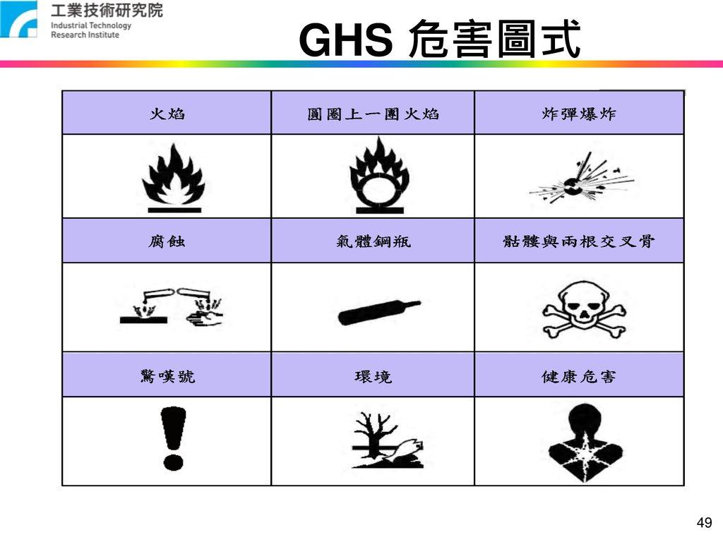 GHS 危害圖式