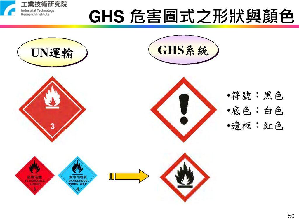 GHS 危害圖式之形狀與顏色