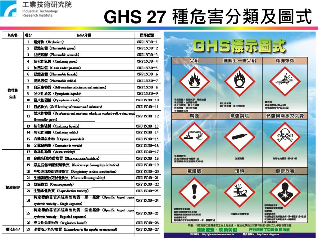 GHS 27 種危害分類及圖式