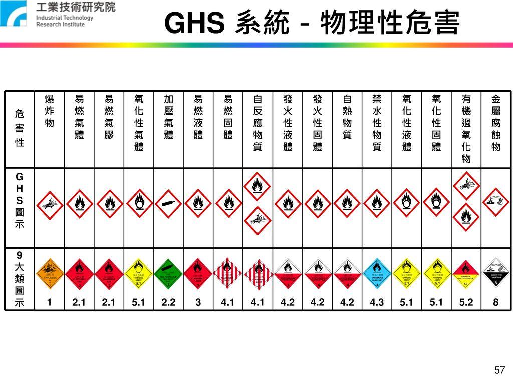 GHS 系統-物理性危害 9 大 類 圖 示 G H S 危 害 性 8 5.2 5.1 4.3 4.2 4.1 3 2.2 2.1 1 金