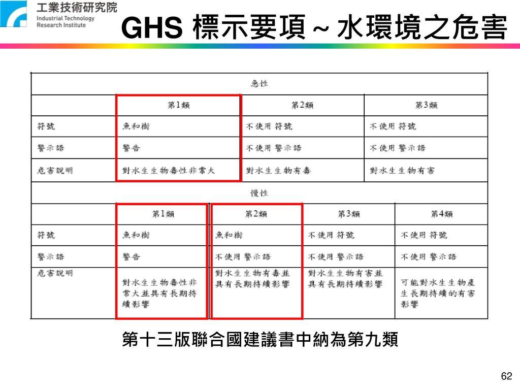 GHS 標示要項~水環境之危害 第十三版聯合國建議書中納為第九類