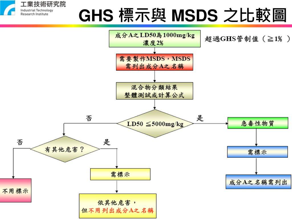 GHS 標示與 MSDS 之比較圖