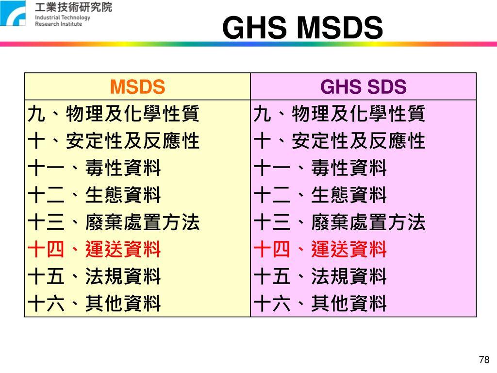 GHS MSDS MSDS GHS SDS 九、物理及化學性質 十、安定性及反應性 十一、毒性資料 十二、生態資料 十三、廢棄處置方法