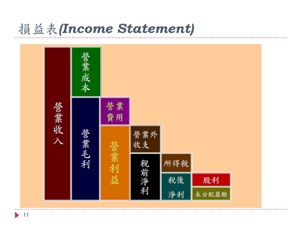 損益表(Income Statement)