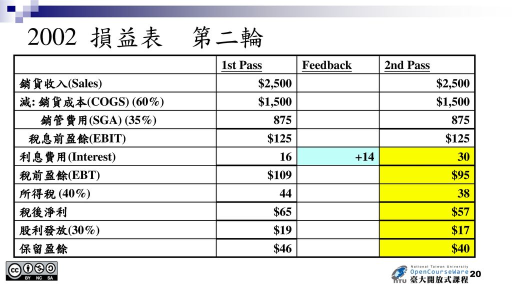 2002 損益表 第二輪 1st Pass Feedback 2nd Pass 銷貨收入(Sales) $2,500