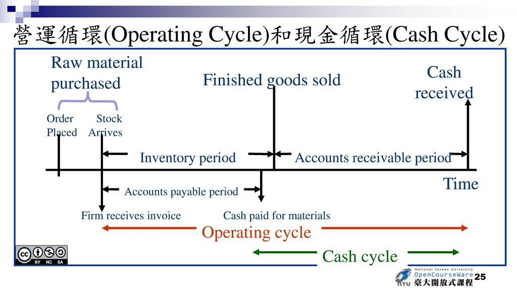營運循環(Operating Cycle)和現金循環(Cash Cycle)