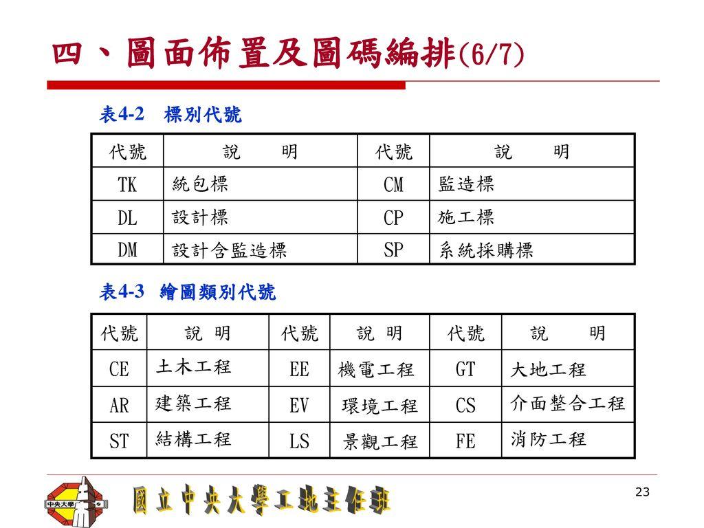 四、圖面佈置及圖碼編排(6/7) 表4-2 標別代號 代號 說 明 TK 統包標 CM 監造標 DL 設計標 CP 施工標 DM