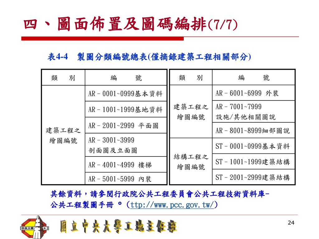 四、圖面佈置及圖碼編排(7/7) 表4-4 製圖分類編號總表(僅摘錄建築工程相關部分)