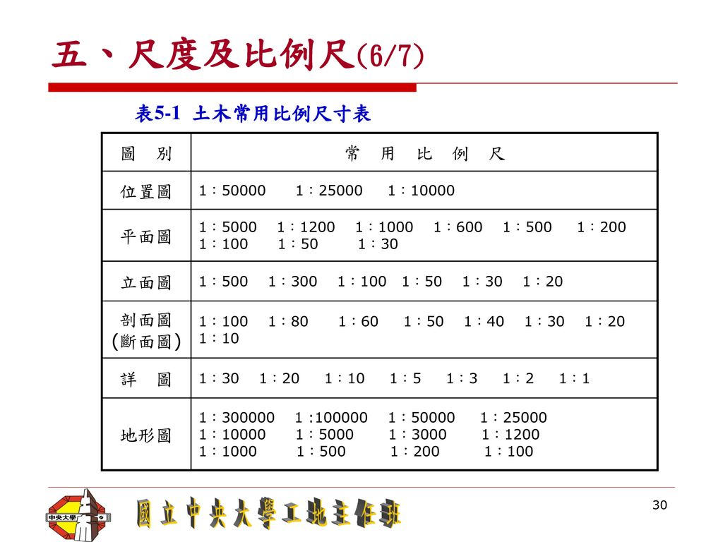 五、尺度及比例尺(6/7) 表5-1 土木常用比例尺寸表 圖 別 常 用 比 例 尺 位置圖 平面圖 立面圖 剖面圖 (斷面圖) 詳 圖