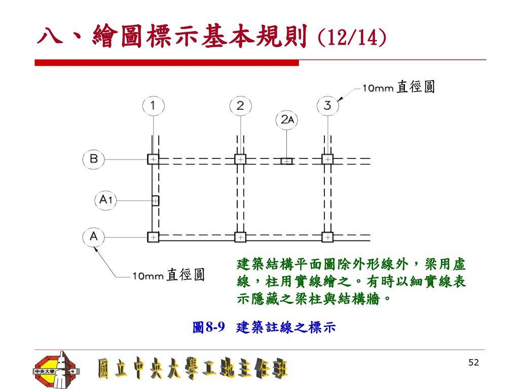 八、繪圖標示基本規則 (12/14) 建築結構平面圖除外形線外,梁用虛線,柱用實線繪之。有時以細實線表示隱藏之梁柱與結構牆。