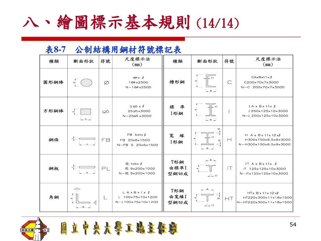 八、繪圖標示基本規則 (14/14) 表8-7 公制結構用鋼材符號標記表