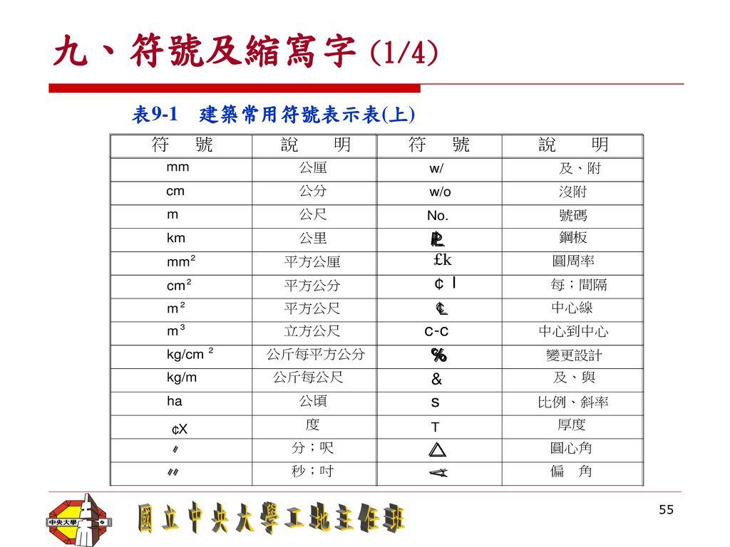 九、符號及縮寫字 (1/4) 表9-1 建築常用符號表示表(上)