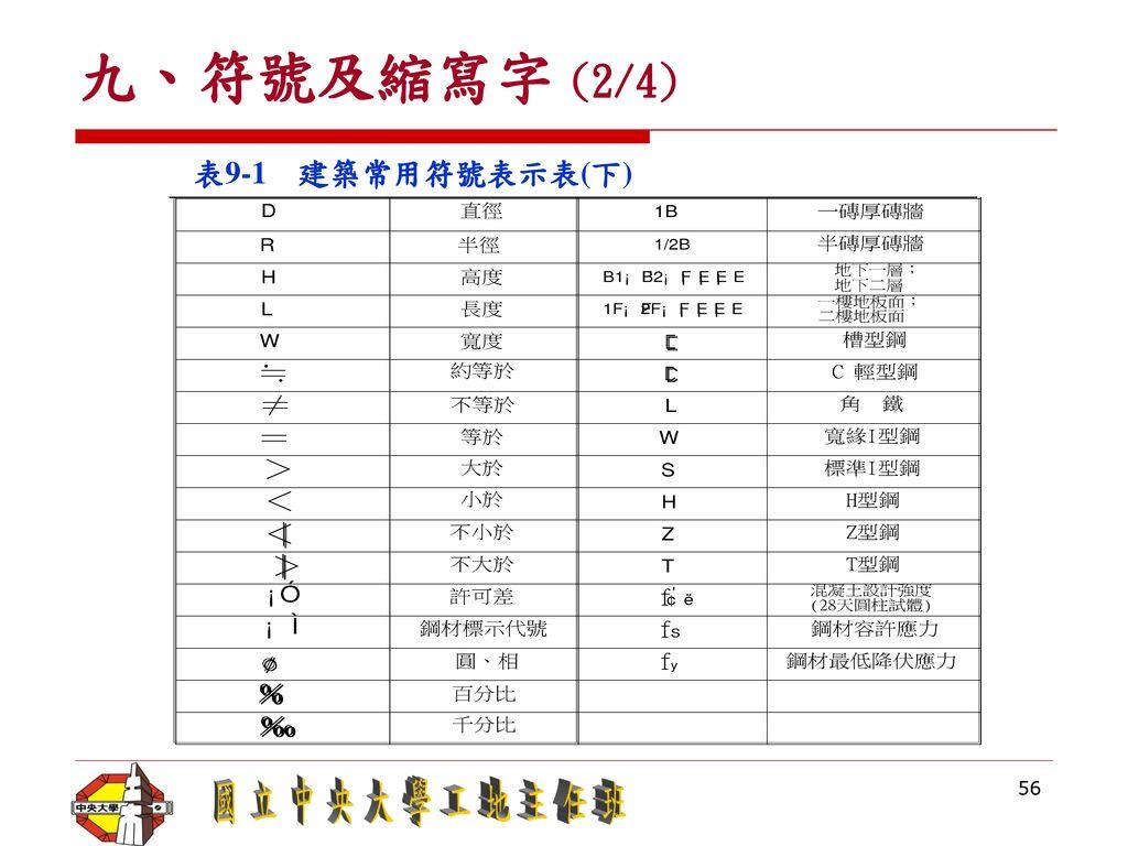 九、符號及縮寫字 (2/4) 表9-1 建築常用符號表示表(下)