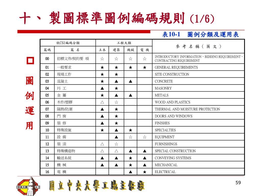 十、 製圖標準圖例編碼規則 (1/6) 圖 例 運 用 表10-1 圖例分類及運用表 參 考 名 稱 ( 英 文 ) 依CSI編碼分類