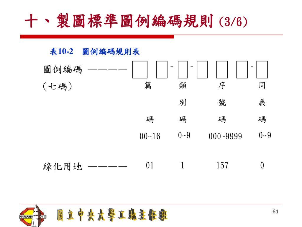 十、製圖標準圖例編碼規則 (3/6) 圖例編碼 ———— (七碼) 綠化用地 ———— 表10-2 圖例編碼規則表 篇 類 序 同 別 號