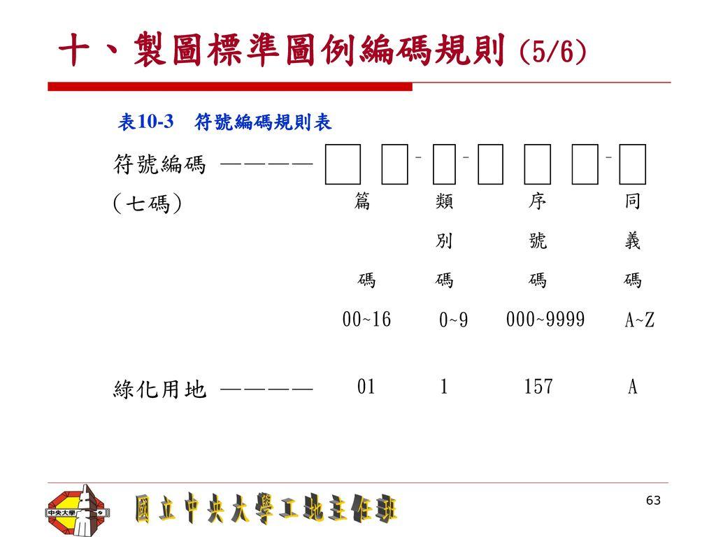 十、製圖標準圖例編碼規則 (5/6) 符號編碼 ———— (七碼) 綠化用地 ———— 表10-3 符號編碼規則表 篇 類 序 同 別 號