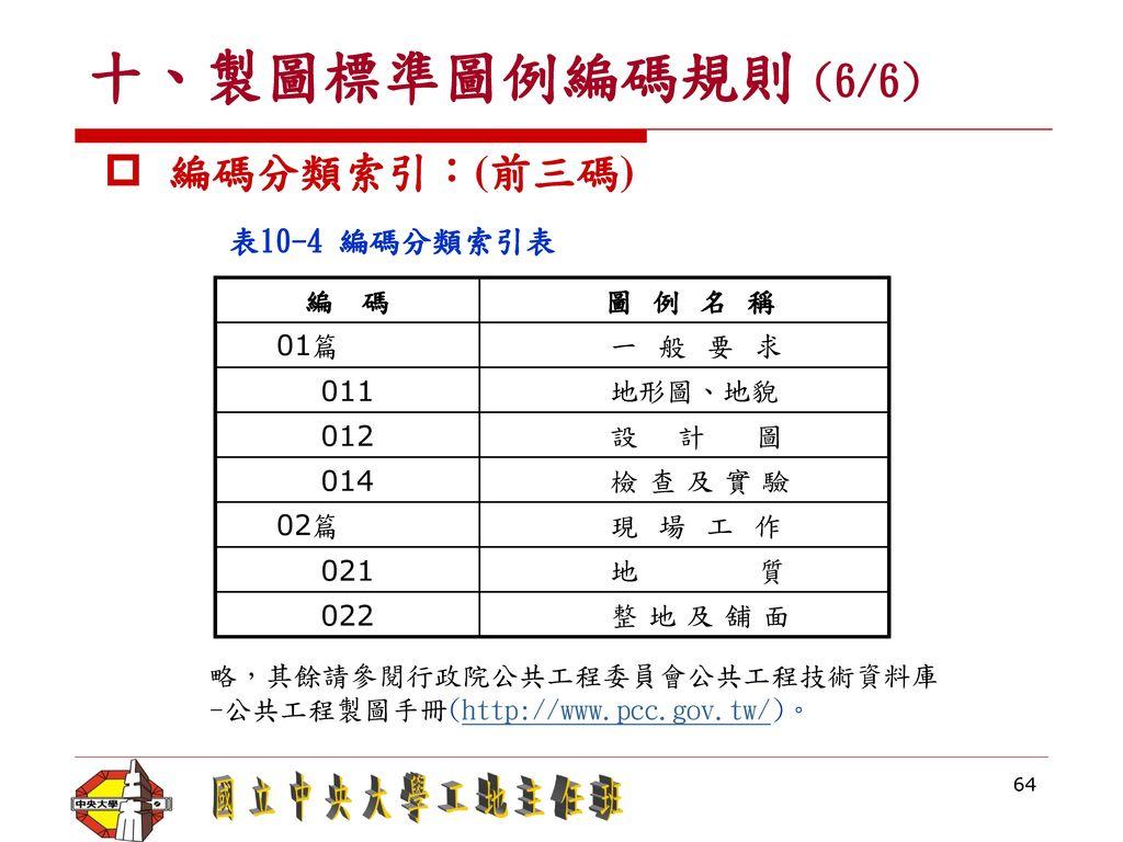 十、製圖標準圖例編碼規則 (6/6) 編碼分類索引:(前三碼) 表10-4 編碼分類索引表 編 碼 圖 例 名 稱 01篇 一 般 要 求