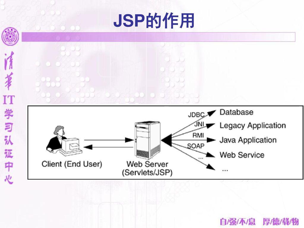 JSP的作用