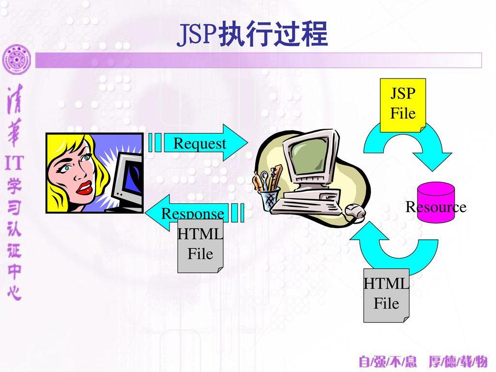 JSP执行过程 JSP File Request Resource Response HTML File HTML File