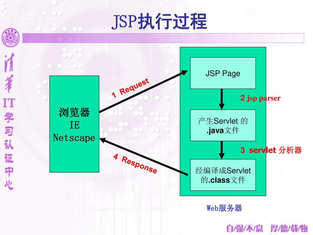 JSP执行过程 浏览器 IE Netscape JSP Page 1 Request 2 jsp parser 产生Servlet 的