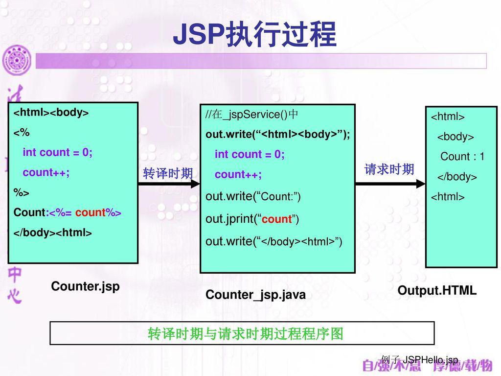 JSP执行过程 转译时期与请求时期过程程序图 out.write( Count: ) out.jprint( count ) 请求时期