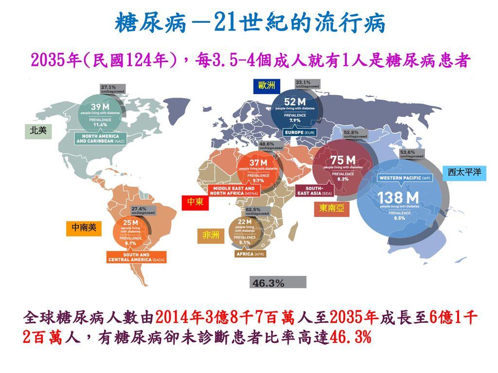 糖尿病-21世紀的流行病 2035年(民國124年),每3.5-4個成人就有1人是糖尿病患者