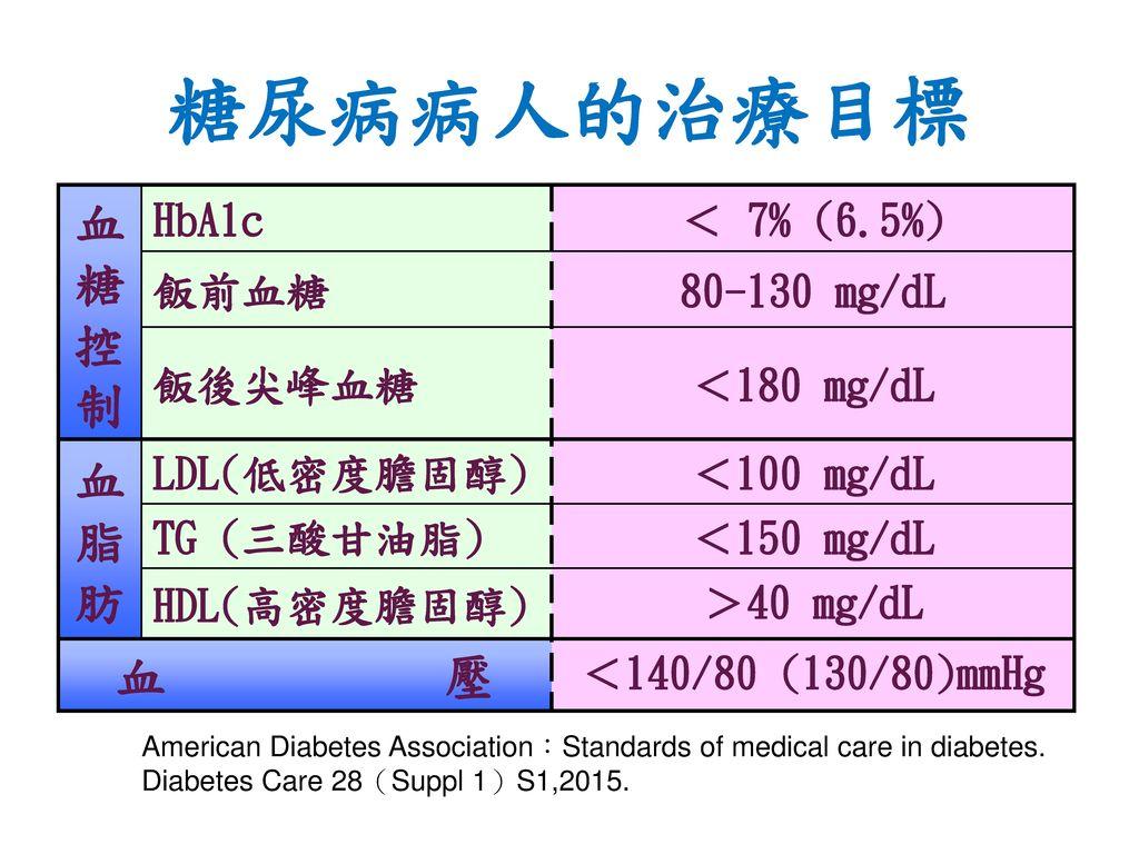 糖尿病病人的治療目標 血糖控制 血脂肪 血 壓 HbA1c < 7% (6.5%) 飯前血糖 80-130 mg/dL 飯後尖峰血糖
