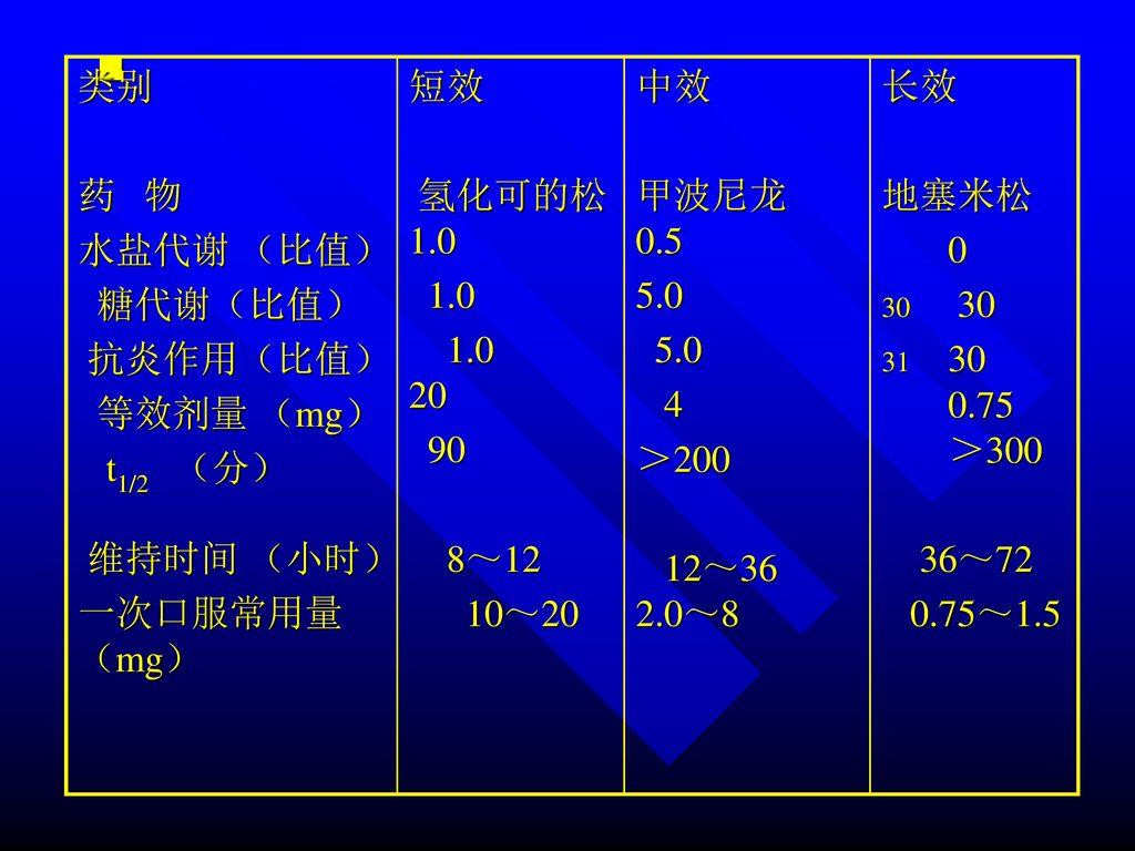 类别 药 物. 水盐代谢 (比值) 糖代谢(比值) 抗炎作用(比值) 等效剂量 (mg) t1/2 (分) 维持时间 (小时) 一次口服常用量 (mg) 短效.