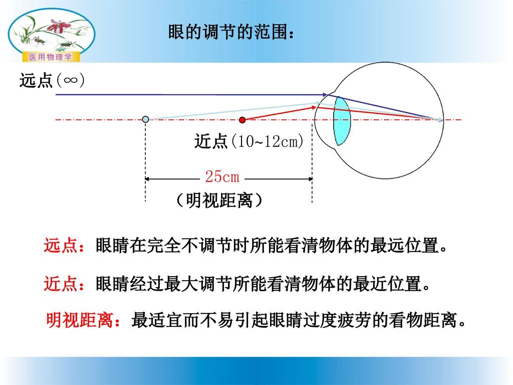 远视眼及其矫正_第14章 几何光学 教学内容: 第一节 球面成像 第二节 透镜 第三 ...