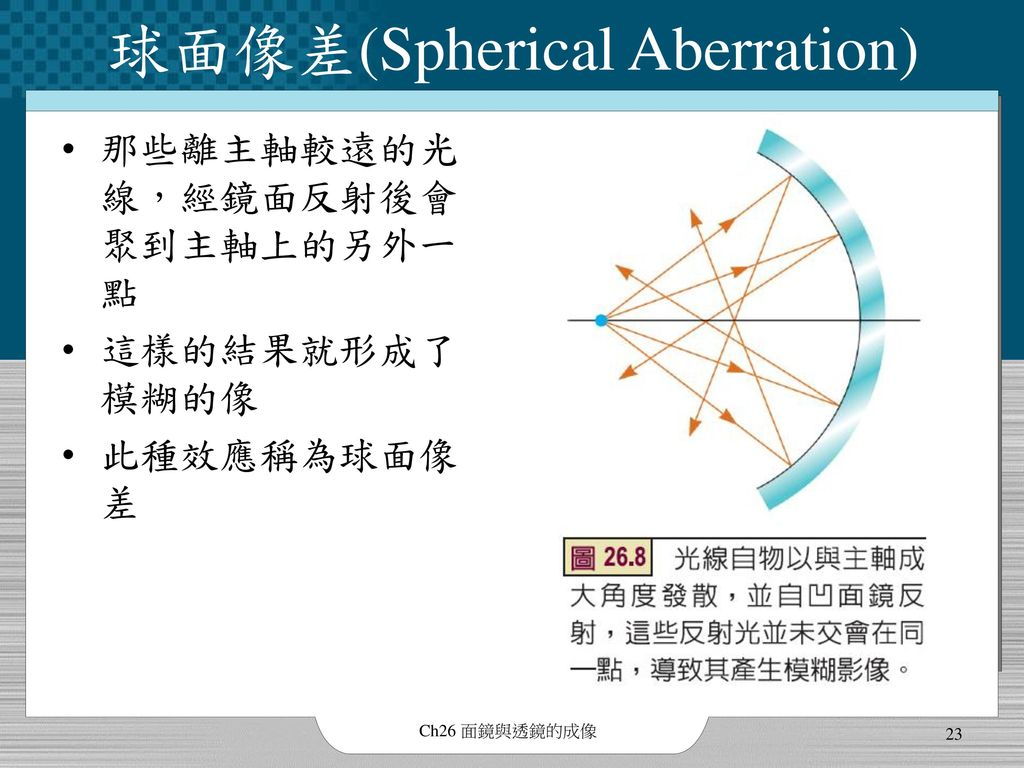 球面像差(Spherical Aberration)