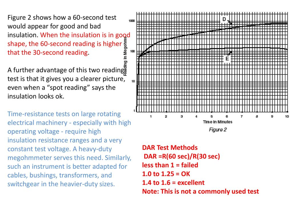 Figure 2 shows how a 60-second test would appear for good and bad insulation. When the insulation is in good shape, the 60-second reading is higher that the 30-second reading. A further advantage of this two reading test is that it gives you a clearer picture, even when a spot reading says the insulation looks ok. Time-resistance tests on large rotating electrical machinery - especially with high operating voltage - require high insulation resistance ranges and a very constant test voltage. A heavy-duty megohmmeter serves this need. Similarly, such an instrument is better adapted for cables, bushings, transformers, and switchgear in the heavier-duty sizes.