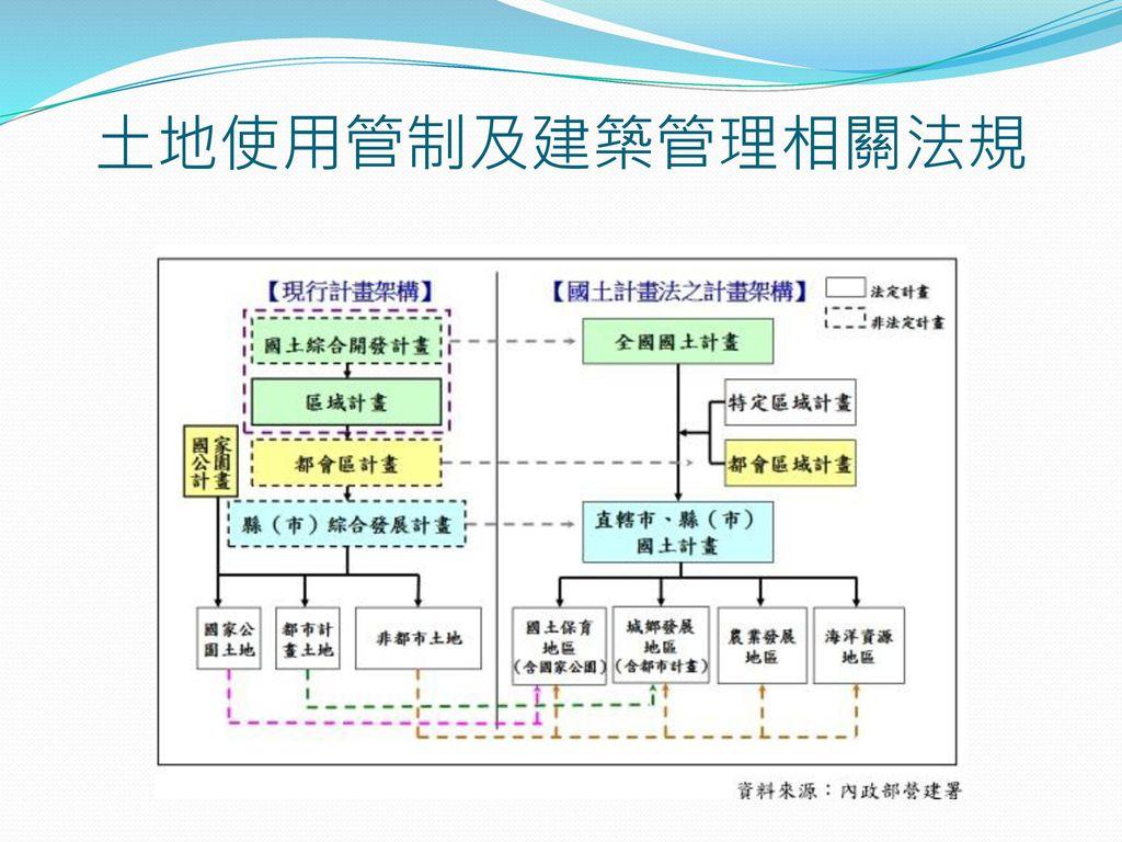 土地使用管制及建築管理相關法規