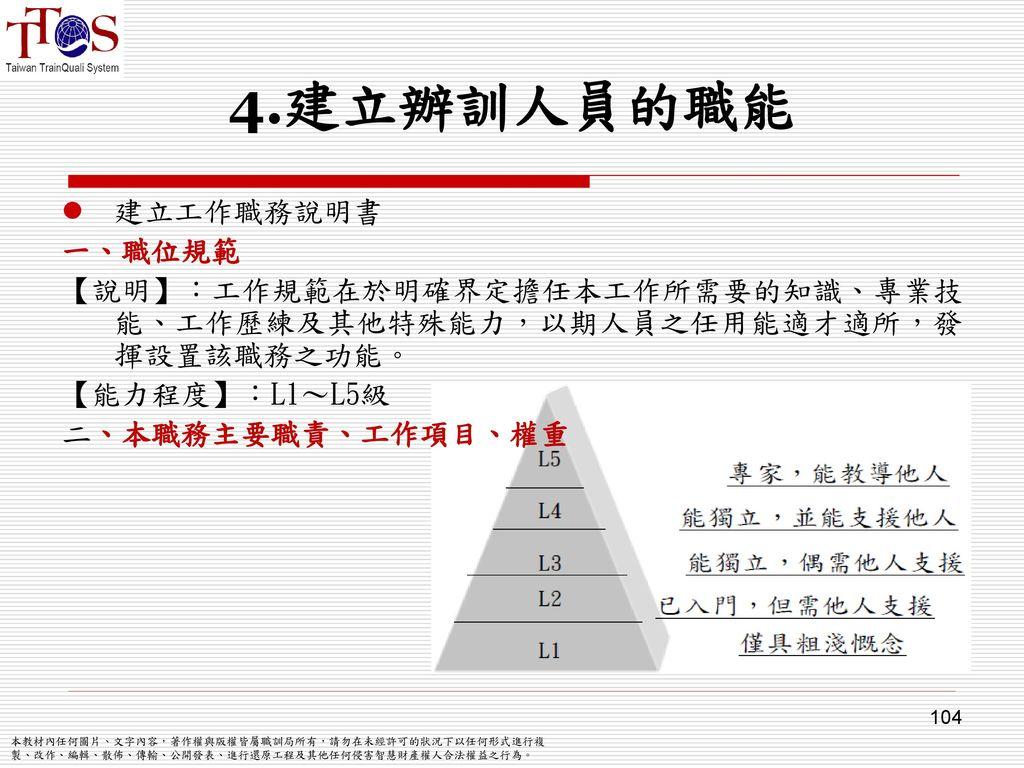 4.建立辦訓人員的職能 建立工作職務說明書 一、職位規範