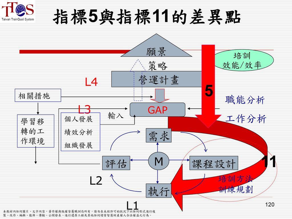 指標5與指標11的差異點 5 11 M 評估 執行 課程設計 需求 L2 L3 L4 L1 願景 策略 營運計畫 職能分析 工作分析 GAP