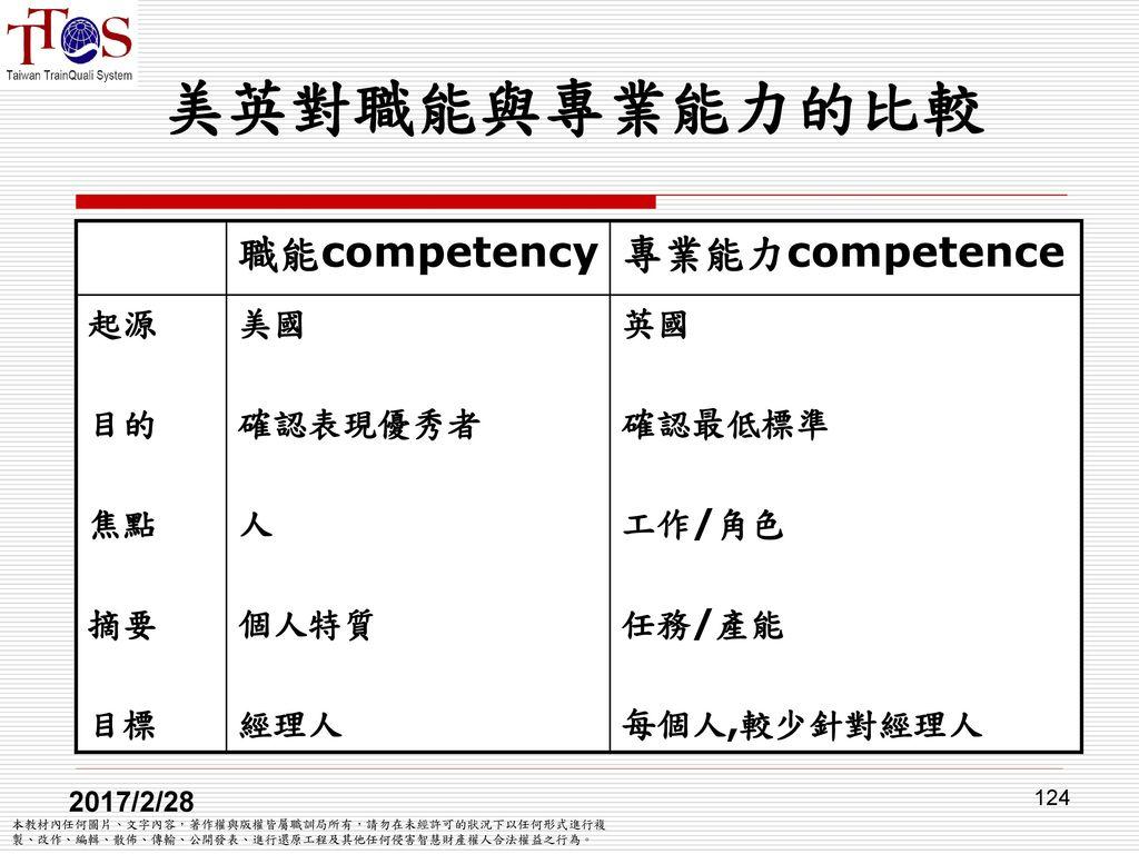 美英對職能與專業能力的比較 職能competency 專業能力competence 起源 目的 焦點 摘要 目標 美國 確認表現優秀者 人