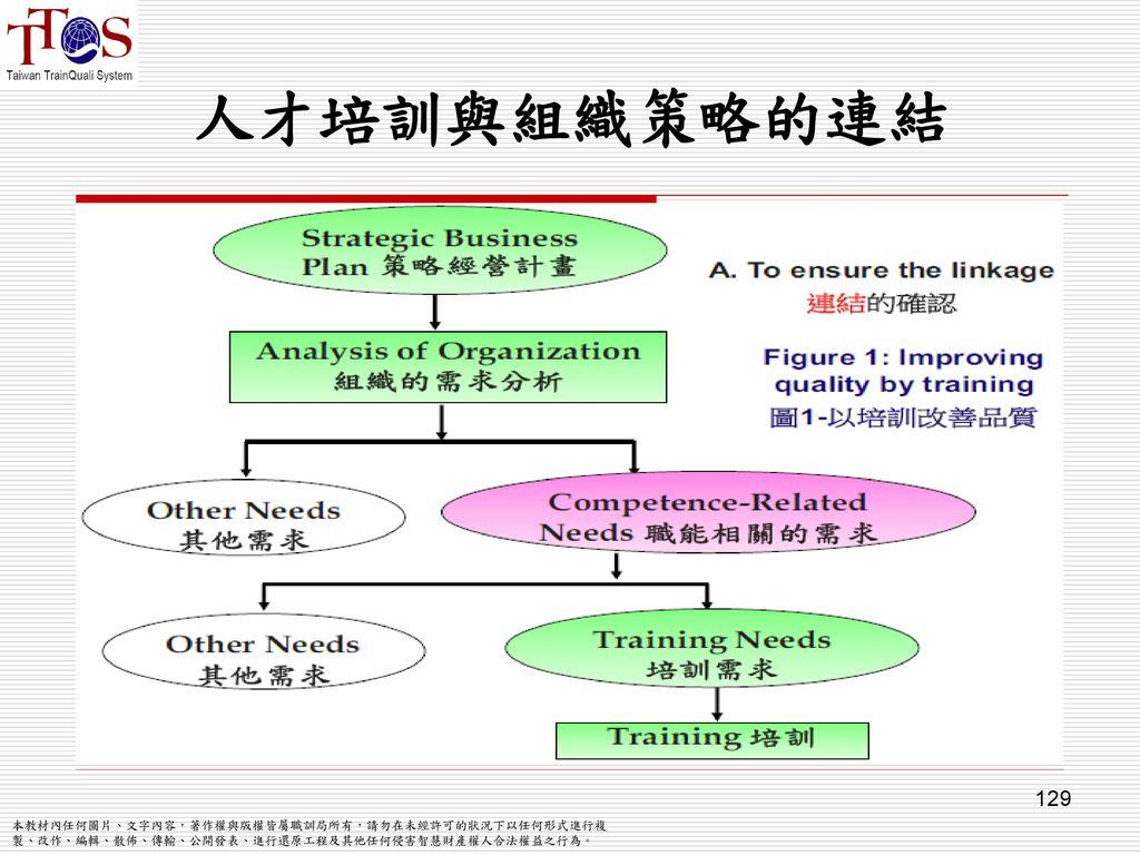 人才培訓與組織策略的連結 129